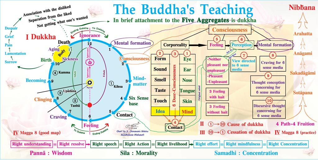 the path of teaching and practice of buddhism Buddhism's basic, core beliefs buddhism buddhism's core beliefs the eightfold path: the buddha's eightfold path consists of:.